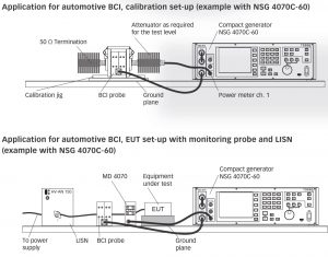 ISO 11452-4 (Bulk Current Injection, BCI)大電流注入法